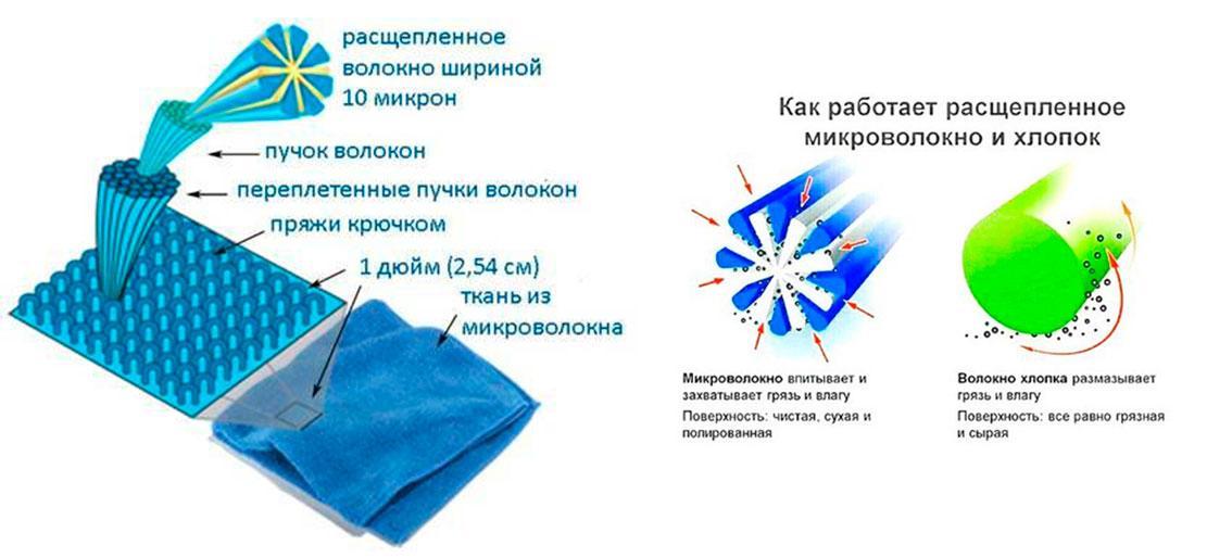 Aquamagic - новая технология чистоты без химии