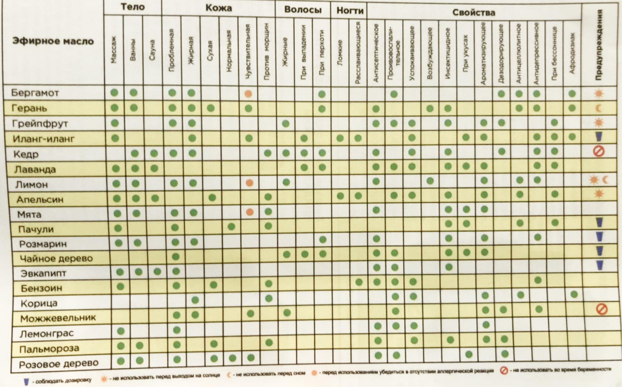 Sharme Essential - эфирные масла Greenway